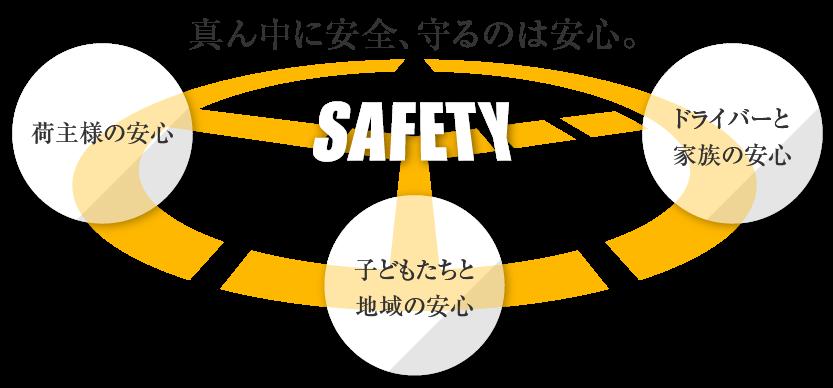 飛越運送:運輸安全マネジメント